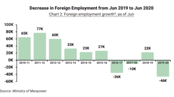 Decrease in Foreign Employment